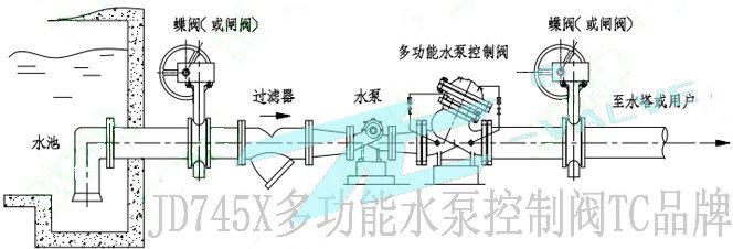 【jd745x多功能水泵控制阀】