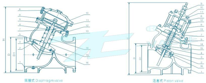 本阀采用软,硬双阀板密封,利用液压控制原理,使阀板关闭力与进水压力